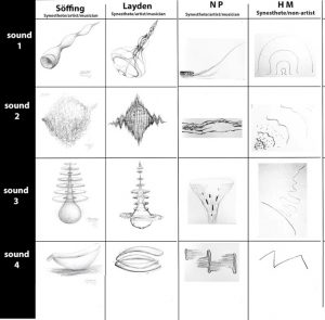 Chromosthesia: sounds have a color. Here are for images of 4 sounds. Synesthetes have similarity beteween their pictures.